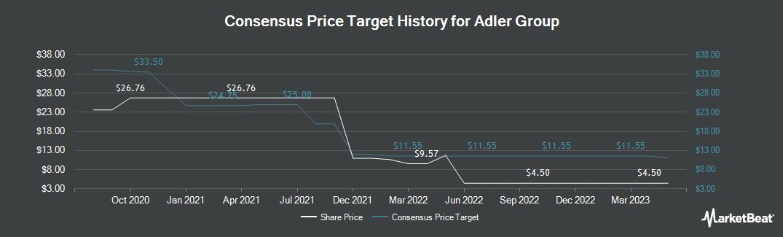 Price Target History for ADO Properties (ETR:ADJ)