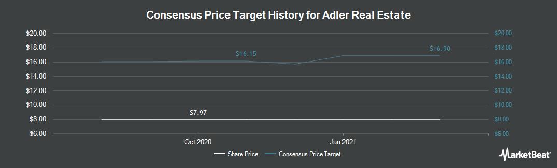 Price Target History for ADLER Real Estate (ETR:ADL)