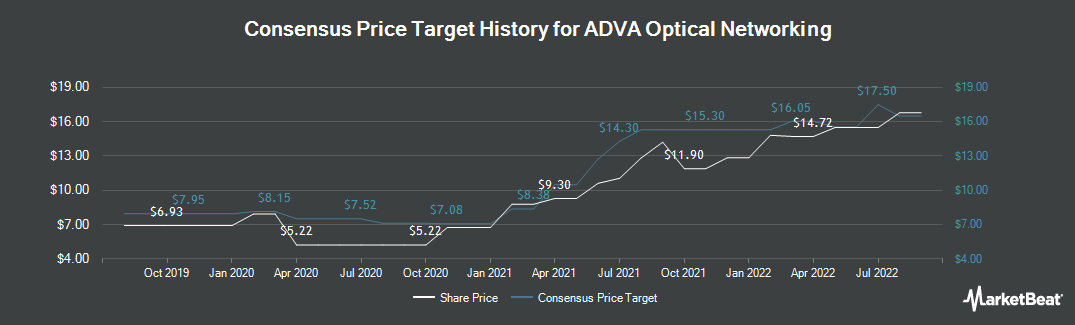 Price Target History for ADVA Optical Networking SE (ETR:ADV)