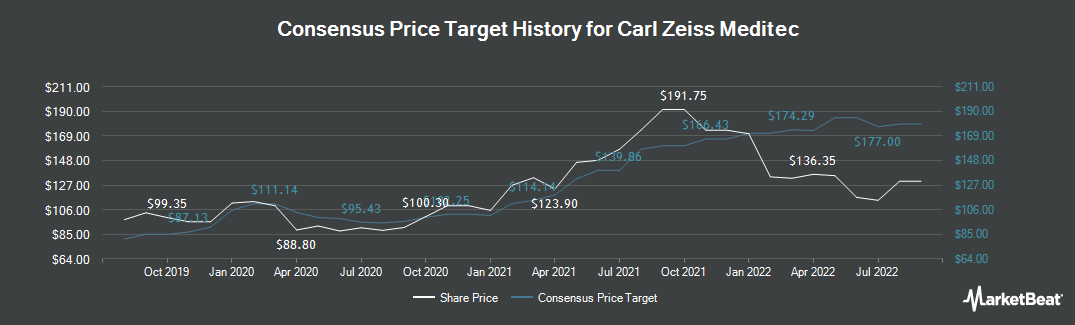 Price Target History for Carl Zeiss Meditec (ETR:AFX)