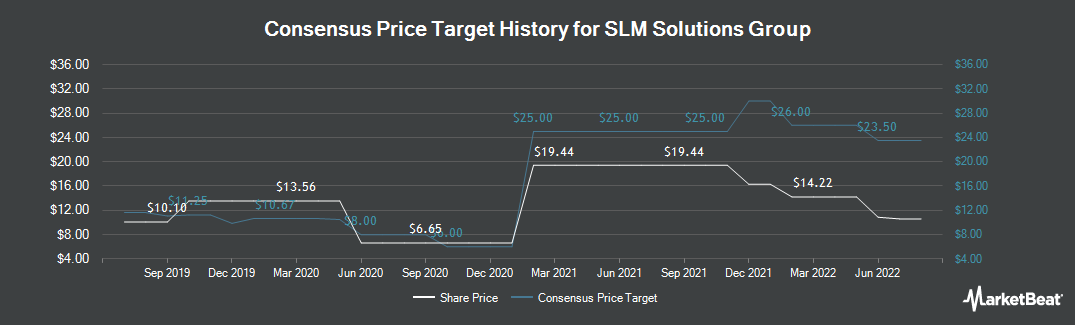 Price Target History for SLM Solutions Group (ETR:AM3D)