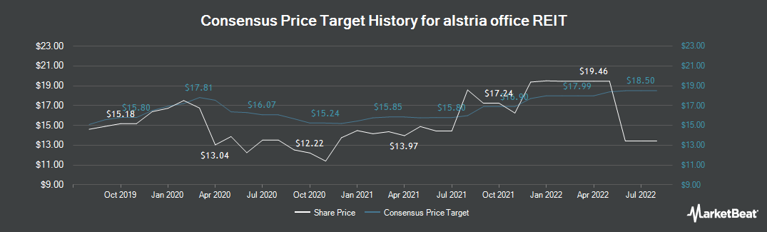 Price Target History for Alstria office REIT (ETR:AOX)