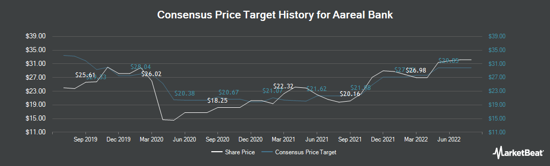 Price Target History for Aareal Bank (ETR:ARL)