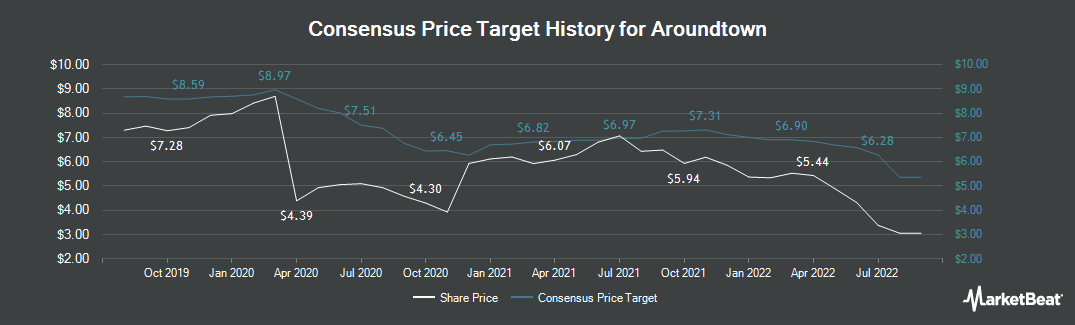 Price Target History for AROUNDTOWN EO-,01 (ETR:AT1)