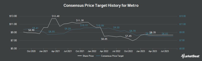 Price Target History for Metro (ETR:B4B3)