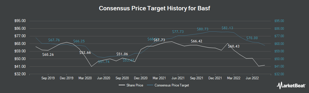 Price Target History for Basf (ETR:BAS)