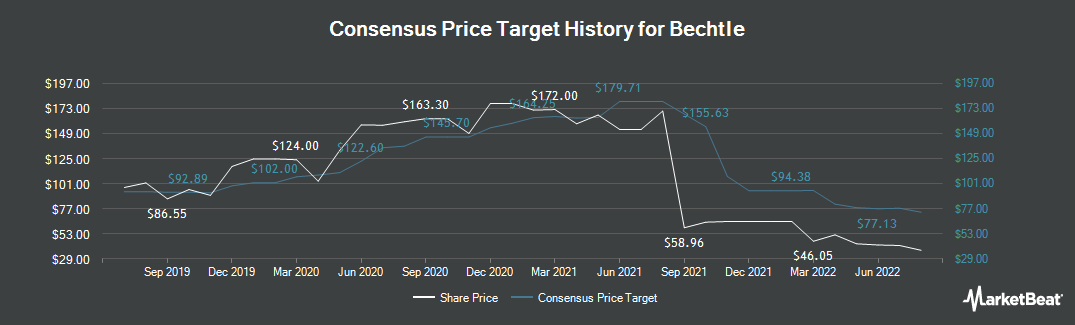 Price Target History for Bechtle (ETR:BC8)