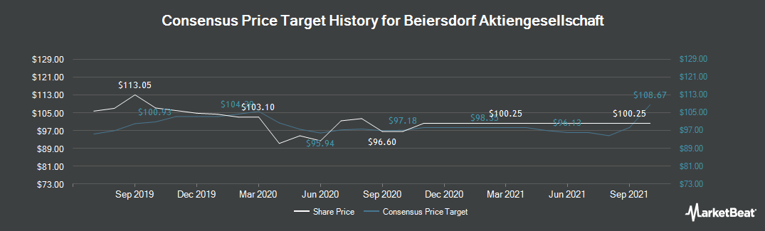 Price Target History for Beiersdorf (ETR:BEI)