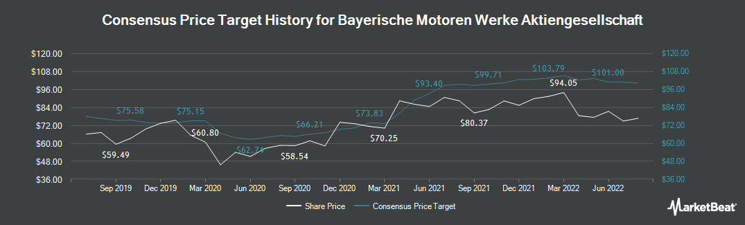 Price Target History for BMW (ETR:BMW)