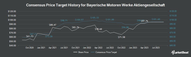 Price Target History for Bayerische Motoren Werke AG (ETR:BMW)