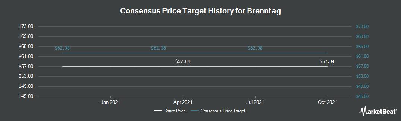 Price Target History for Brenntag (ETR:BNR)