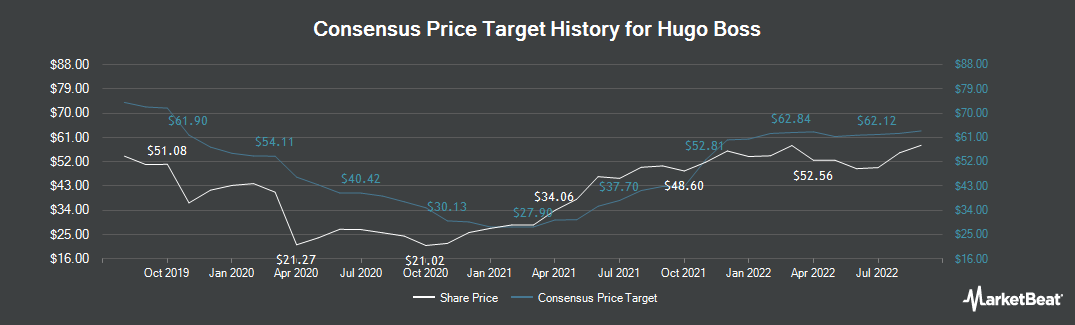 Price Target History for Hugo Boss (ETR:BOSS)