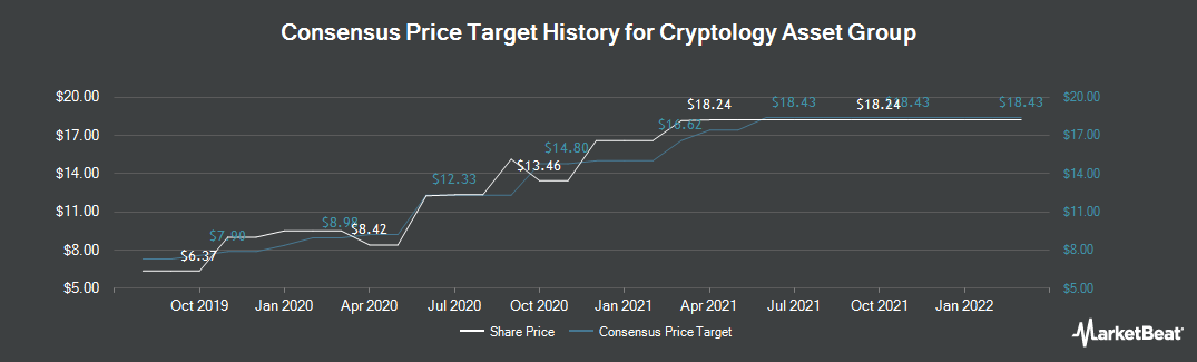 Price Target History for Capital Stage (ETR:CAP)