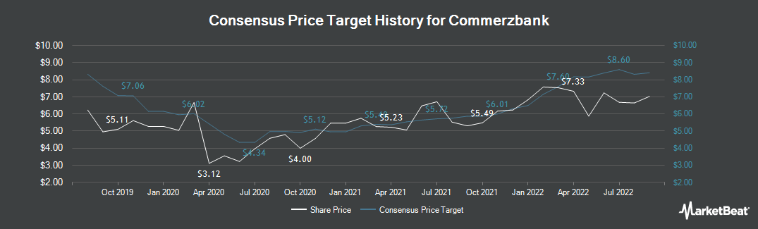 Price Target History for Commerzbank (ETR:CBK)