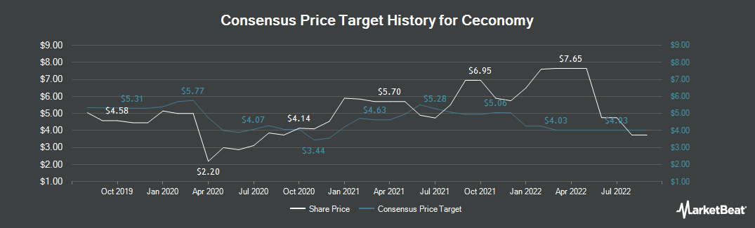 Price Target History for Ceconomy (ETR:CEC1)