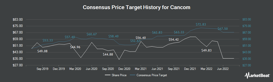Price Target History for Cancom (ETR:COK)