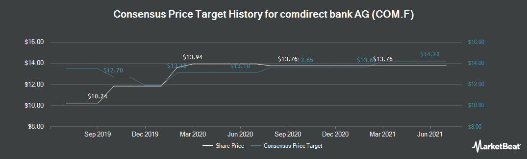 Price Target History for comdirect bank (ETR:COM)