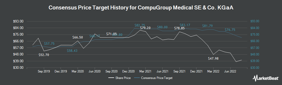 Price Target History for Compugroup Medical (ETR:COP)