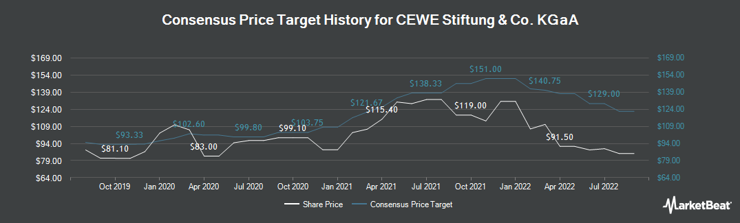Price Target History for CEWE Stiftung & Co KGaA (ETR:CWC)