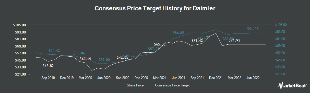 Price Target History for Daimler (ETR:DAI)