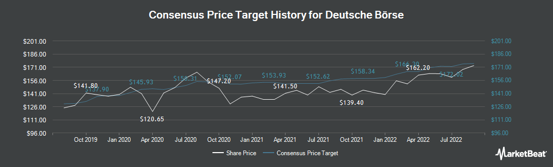 Price Target History for Deutsche Boerse AG (ETR:DB1)