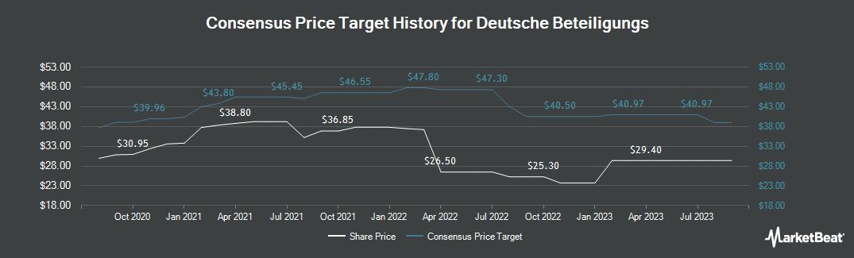 Price Target History for Deutsche Beteiligungs AG (ETR:DBAN)