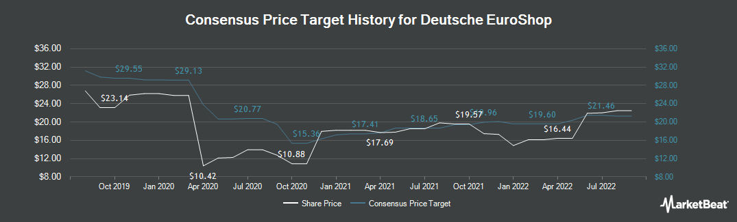 Price Target History for Deutsche EuroShop (ETR:DEQ)