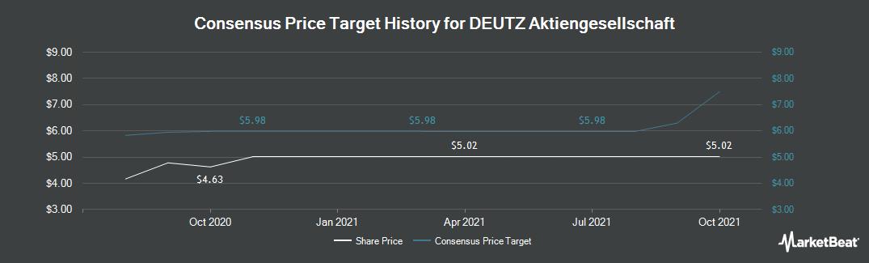 Price Target History for Deutz (ETR:DEZ)