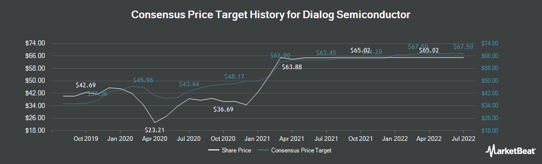 Price Target History for Dialog Semiconductor (ETR:DLG)