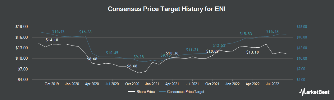 Price Target History for ENI (ETR:ENI)