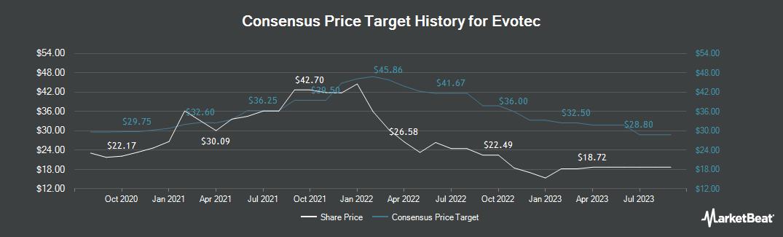 Price Target History for Evotec (ETR:EVT)