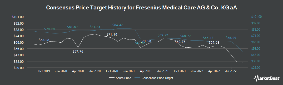 Price Target History for Fresenius Medical Care AG & Co. (Pref) (ETR:FME)