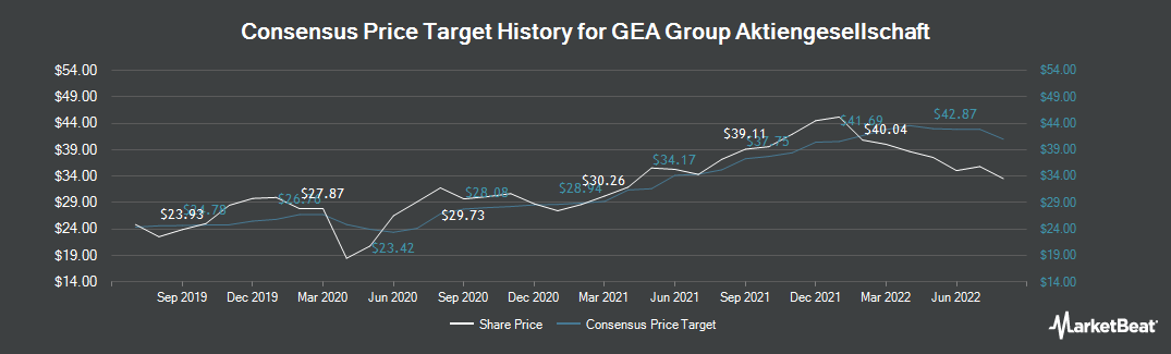 Price Target History for GEA Group (ETR:G1A)