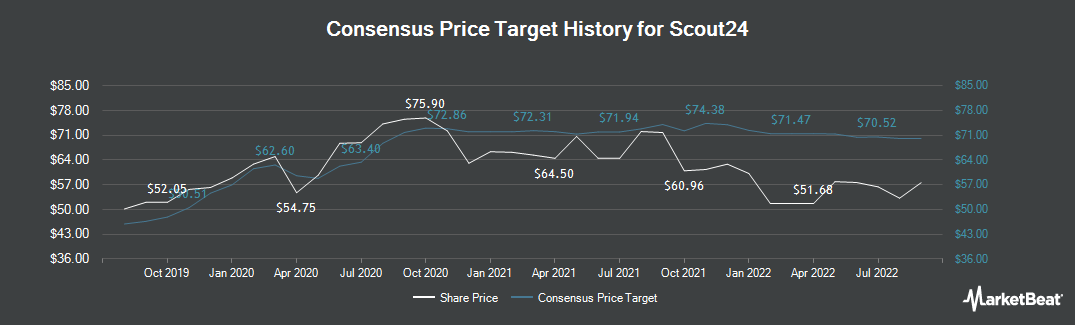 Price Target History for Scout24 AG (ETR:G24)
