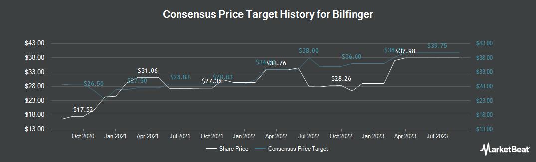 Price Target History for Bilfinger (ETR:GBF)