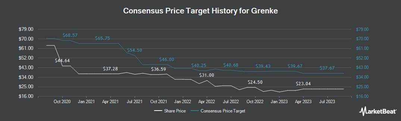Price Target History for Grenke (ETR:GLJ)