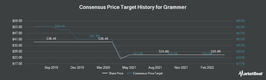 Price Target History for Grammer AG (ETR:GMM)
