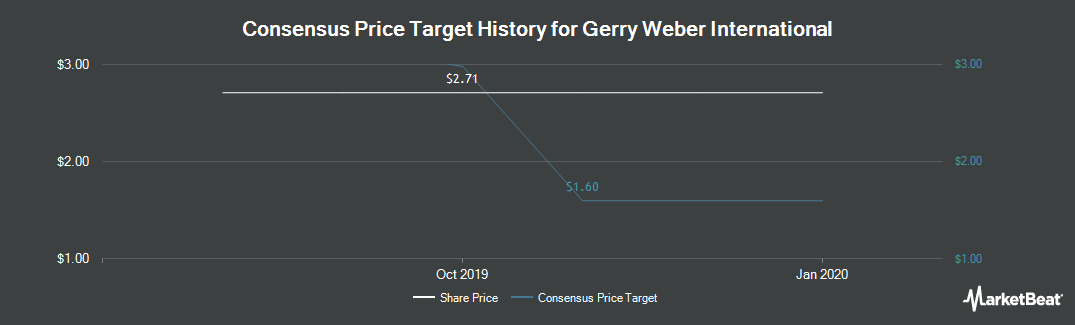 Price Target History for Gerry Weber International AG (ETR:GWI1)