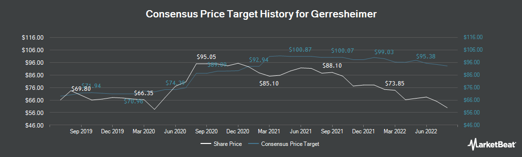 Price Target History for Gerresheimer (ETR:GXI)