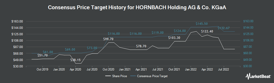 Price Target History for HORNBACH (ETR:HBH)