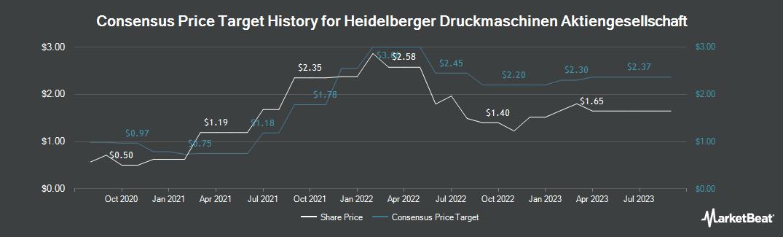 Price Target History for Heidelberger Druckmaschinen (ETR:HDD)