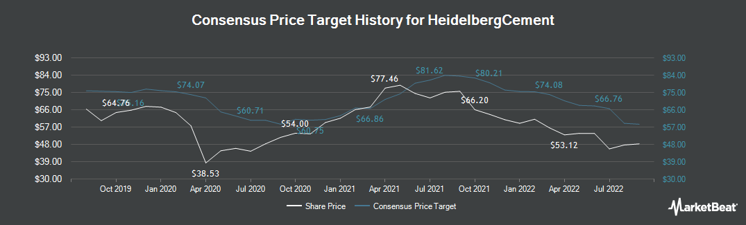 Price Target History for HeidelbergCement (ETR:HEI)