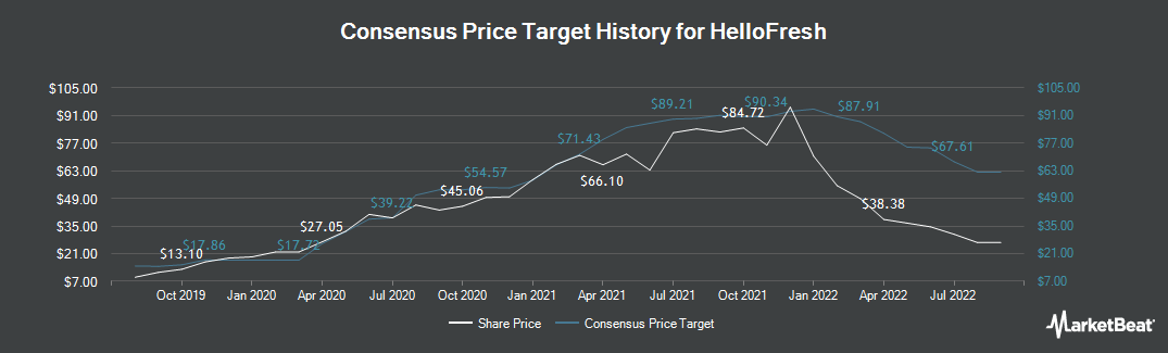 Price Target History for Hellofresh (ETR:HFG)