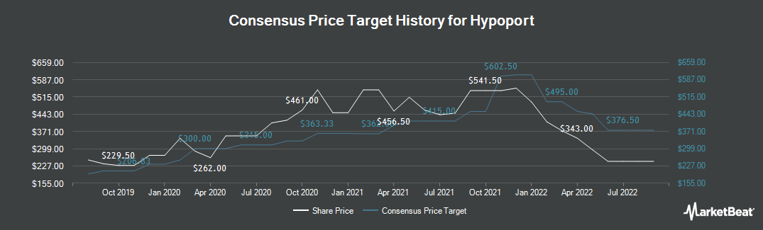 Price Target History for Hypoport (ETR:HYQ)