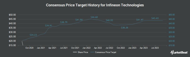 Price Target History for Infineon Technologies AG (ETR:IFXA)