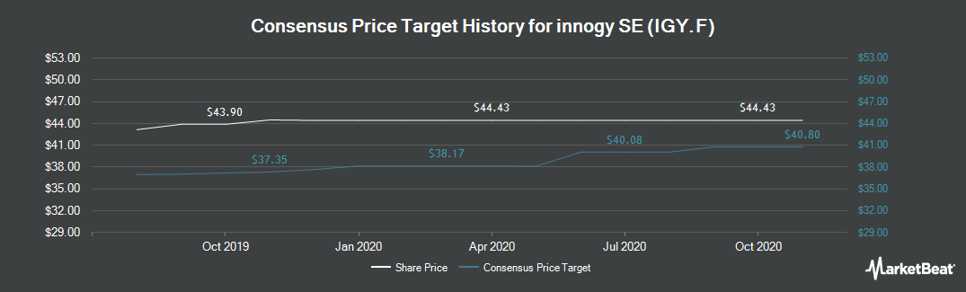Price Target History for Innogy (ETR:IGY)