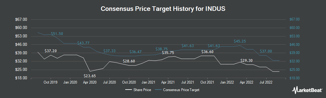 Price Target History for Indus (ETR:INH)