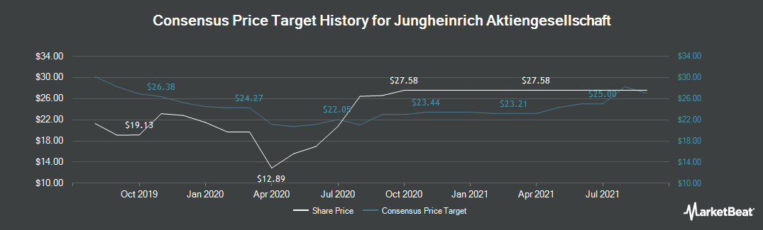 Price Target History for Jungheinrich (ETR:JUN3)