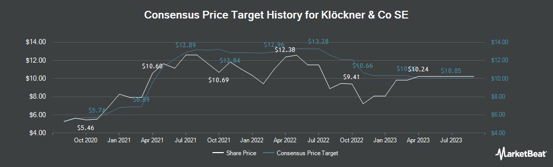 Price Target History for Kloeckner & Co SE (ETR:KCO)