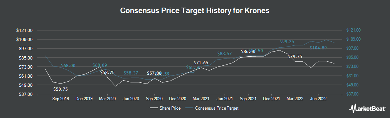 Price Target History for Krones (ETR:KRN)